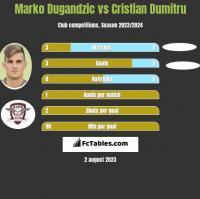 Marko Dugandzic vs Cristian Dumitru h2h player stats