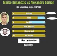 Marko Dugandzic vs Alexandru Corban h2h player stats