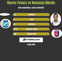 Marko Futacs vs Nemanja Nikolic h2h player stats
