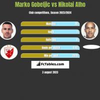 Marko Gobeljic vs Nikolai Alho h2h player stats