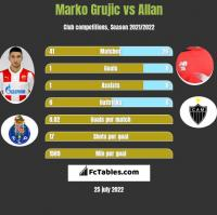 Marko Grujic vs Allan h2h player stats