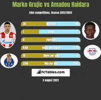 Marko Grujic vs Amadou Haidara h2h player stats