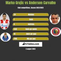Marko Grujic vs Anderson Carvalho h2h player stats