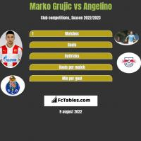 Marko Grujic vs Angelino h2h player stats