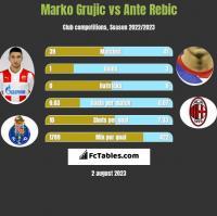 Marko Grujic vs Ante Rebic h2h player stats