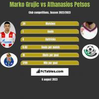Marko Grujic vs Athanasios Petsos h2h player stats