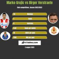 Marko Grujic vs Birger Verstraete h2h player stats
