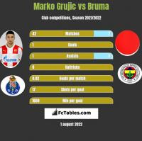 Marko Grujic vs Bruma h2h player stats