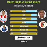 Marko Grujic vs Carlos Gruezo h2h player stats