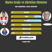 Marko Grujic vs Christian Clemens h2h player stats