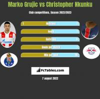 Marko Grujic vs Christopher Nkunku h2h player stats
