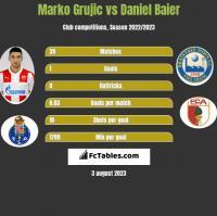 Marko Grujic vs Daniel Baier h2h player stats
