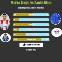 Marko Grujic vs Daniel Olmo h2h player stats