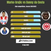 Marko Grujic vs Danny da Costa h2h player stats