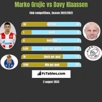 Marko Grujic vs Davy Klaassen h2h player stats