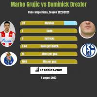Marko Grujic vs Dominick Drexler h2h player stats