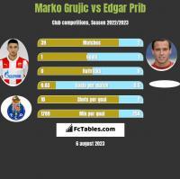 Marko Grujic vs Edgar Prib h2h player stats