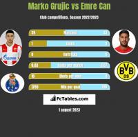 Marko Grujic vs Emre Can h2h player stats