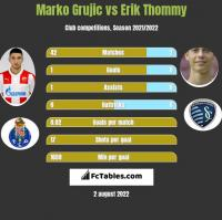 Marko Grujic vs Erik Thommy h2h player stats