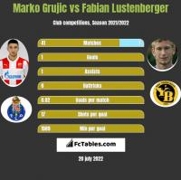 Marko Grujic vs Fabian Lustenberger h2h player stats