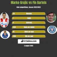 Marko Grujic vs Fin Bartels h2h player stats