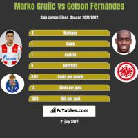 Marko Grujic vs Gelson Fernandes h2h player stats