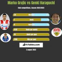 Marko Grujic vs Genki Haraguchi h2h player stats
