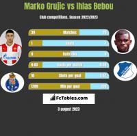 Marko Grujic vs Ihlas Bebou h2h player stats