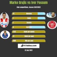 Marko Grujic vs Iver Fossum h2h player stats