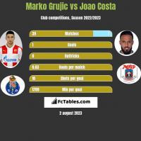 Marko Grujic vs Joao Costa h2h player stats
