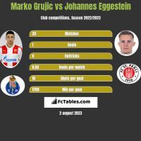 Marko Grujic vs Johannes Eggestein h2h player stats