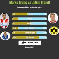 Marko Grujic vs Julian Brandt h2h player stats