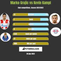 Marko Grujic vs Kevin Kampl h2h player stats