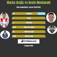 Marko Grujic vs Kevin Moehwald h2h player stats