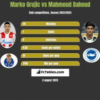 Marko Grujic vs Mahmoud Dahoud h2h player stats