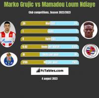Marko Grujic vs Mamadou Loum Ndiaye h2h player stats
