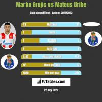 Marko Grujic vs Mateus Uribe h2h player stats