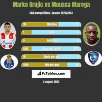 Marko Grujic vs Moussa Marega h2h player stats