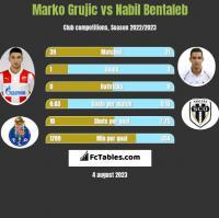 Marko Grujic vs Nabil Bentaleb h2h player stats