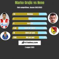 Marko Grujic vs Nene h2h player stats