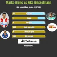 Marko Grujic vs Niko Giesselmann h2h player stats