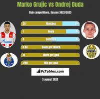 Marko Grujic vs Ondrej Duda h2h player stats
