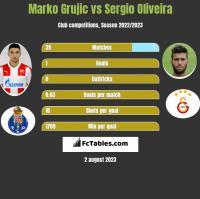 Marko Grujic vs Sergio Oliveira h2h player stats