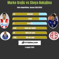Marko Grujic vs Shoya Nakajima h2h player stats