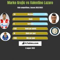 Marko Grujic vs Valentino Lazaro h2h player stats