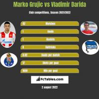 Marko Grujic vs Vladimir Darida h2h player stats