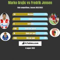 Marko Grujic vs Fredrik Jensen h2h player stats