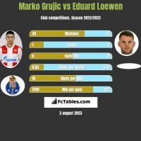 Marko Grujic vs Eduard Loewen h2h player stats