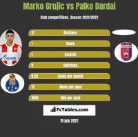 Marko Grujic vs Palko Dardai h2h player stats