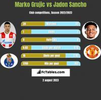 Marko Grujic vs Jadon Sancho h2h player stats